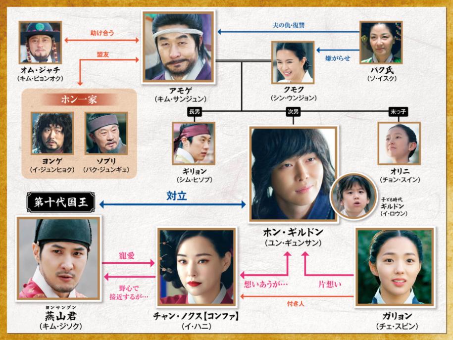 韓国ドラマ 逆賊!民の英雄 ホンギルドン 1話~10 …