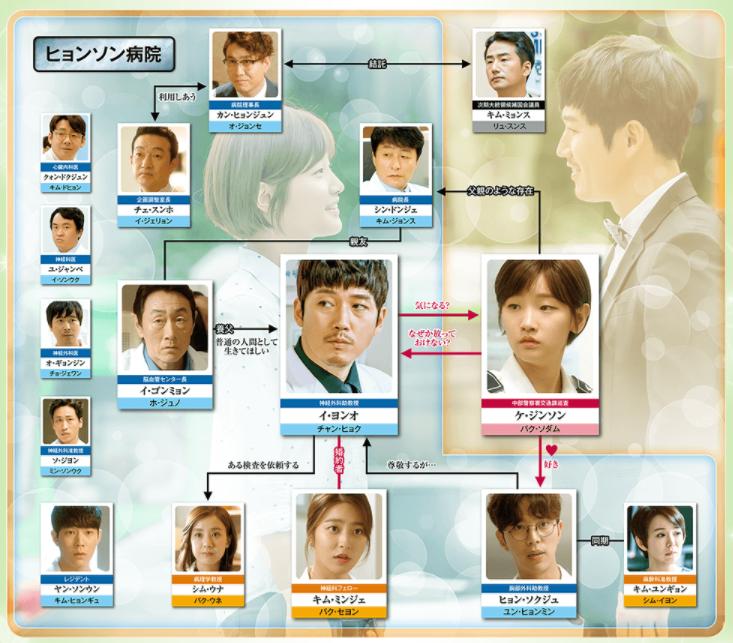 韓国ドラマ『ビューティフルマインド』公式サイトへリンク