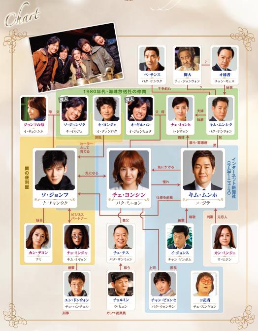 韓国ドラマ『ヒーラー』公式サイトへリンク