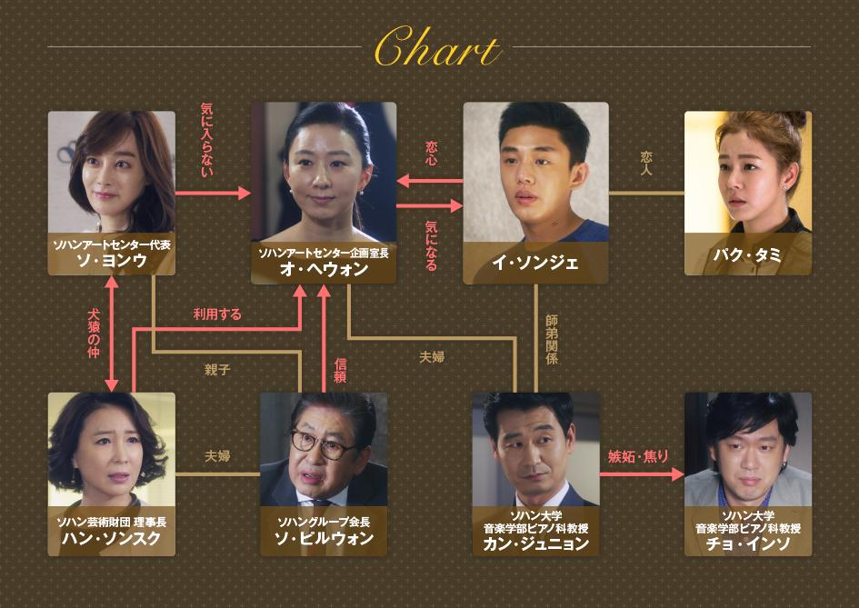 韓国ドラマ『密会』公式サイトへリンク